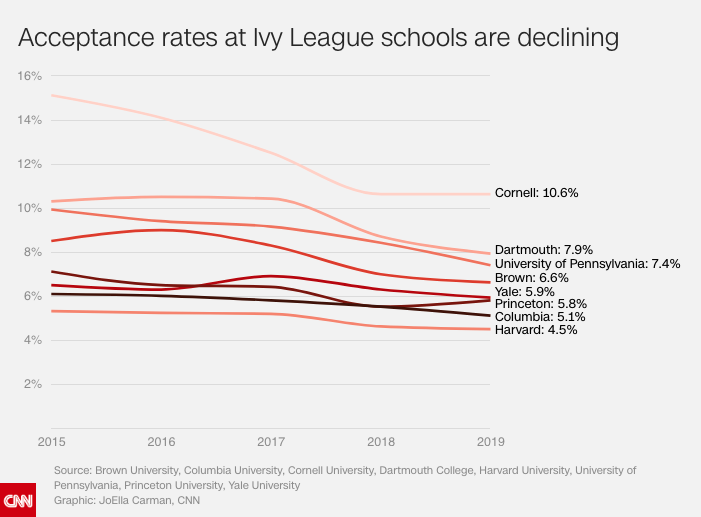 Acceptance rates at Ivy League schools are declining, CNN