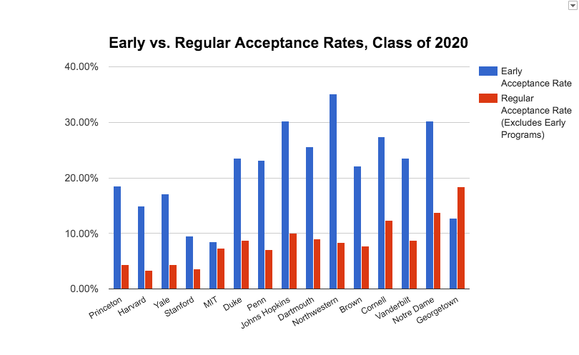 Worth the Rush Chart 1 - Early vs. Regular Acceptance Rates