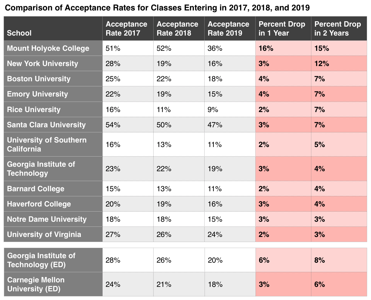 comparison of acceptance rates for classes entering in 2017, 2018, and 2019